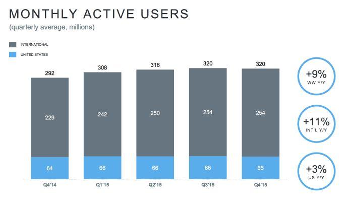 #Twitter Gli utenti attivi ogni mese sono 320 milioni (MAUs) aumentati rispetto al 2014 (anno su anno) ma esattamente lo stesso numero del quadrimestre precedente.