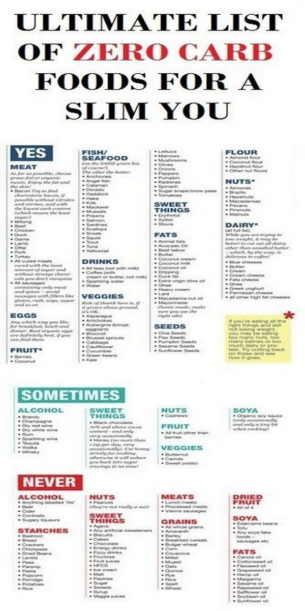 This is a picture of Decisive No Carb Food List Printable