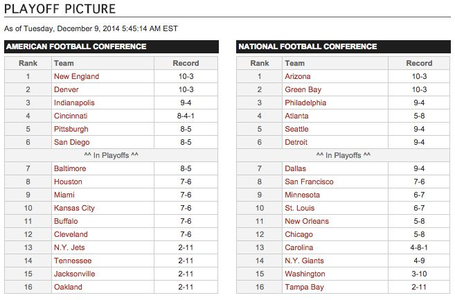 NFL Playoff Picture Updated 2014-2015