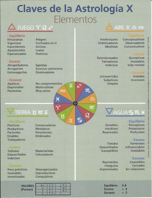 """Escuela de Astrología """"Contacto con las Estrellas"""": 2012"""