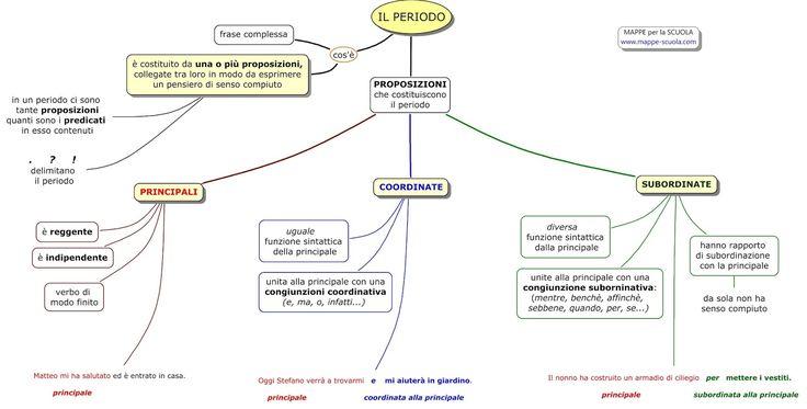 Mappa concettuale sul PERIODO: proposizioni principali , coordinate e subordinate .      STAMPARE LA MAPPA:  1) Clicca sulla  mappa (in modo...