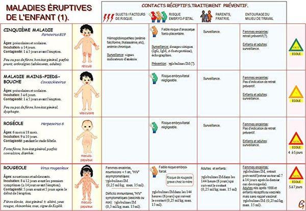Développement des enfants les maladies éruptives