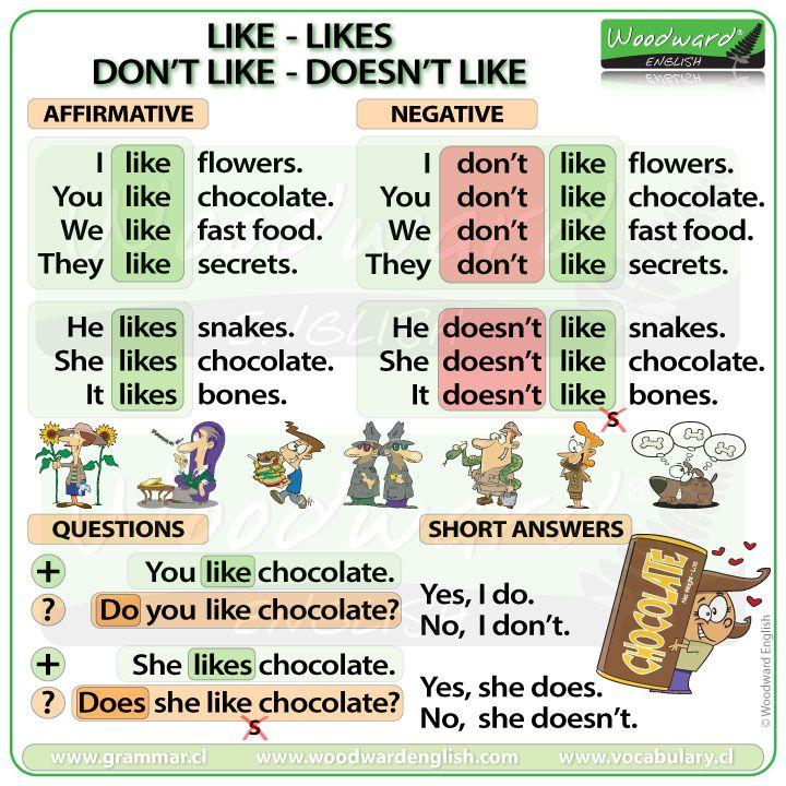 Like Likes Don T Like Doesn T Like Woodward English Woodward English English Grammar For Kids Learn English