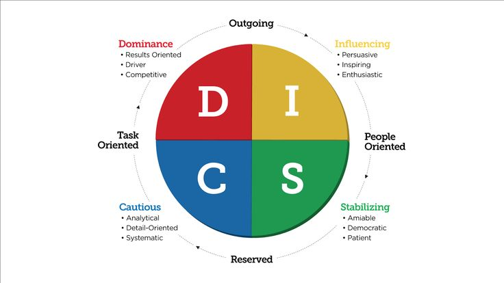DISC Personality Styles! 4 personality types