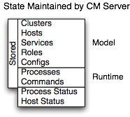 Cloudera Manager Primer