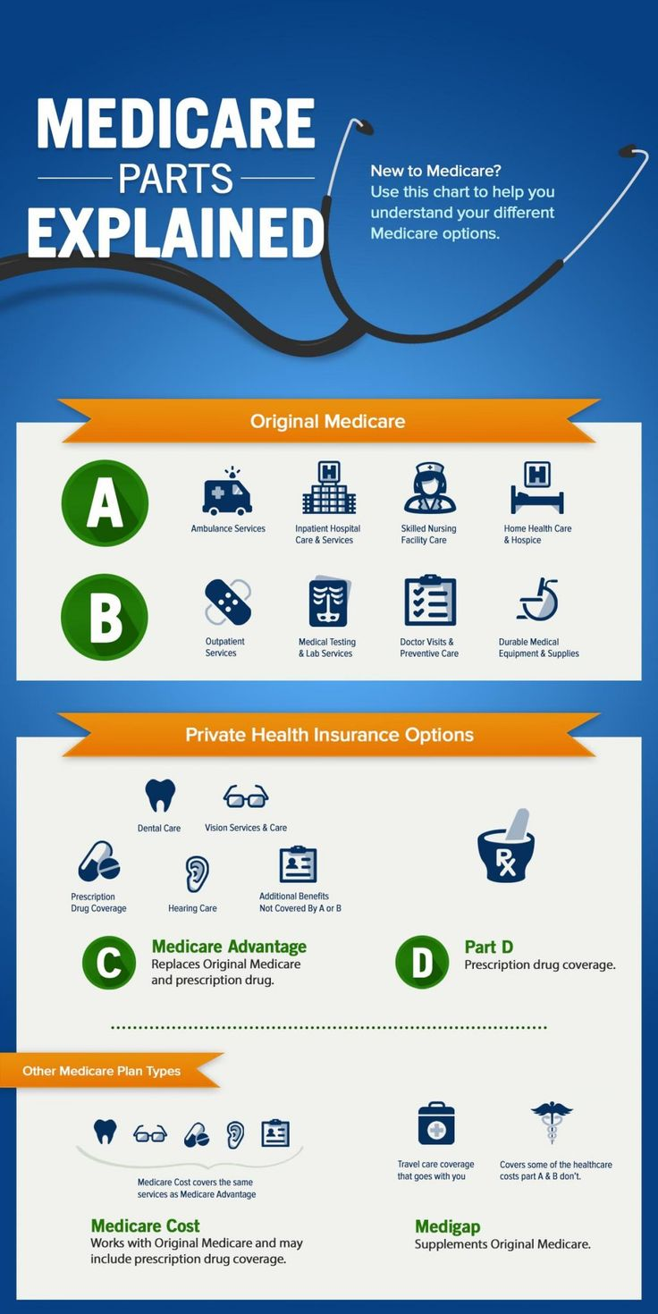 Parts of Medicare Explained infographic in 2020 (With