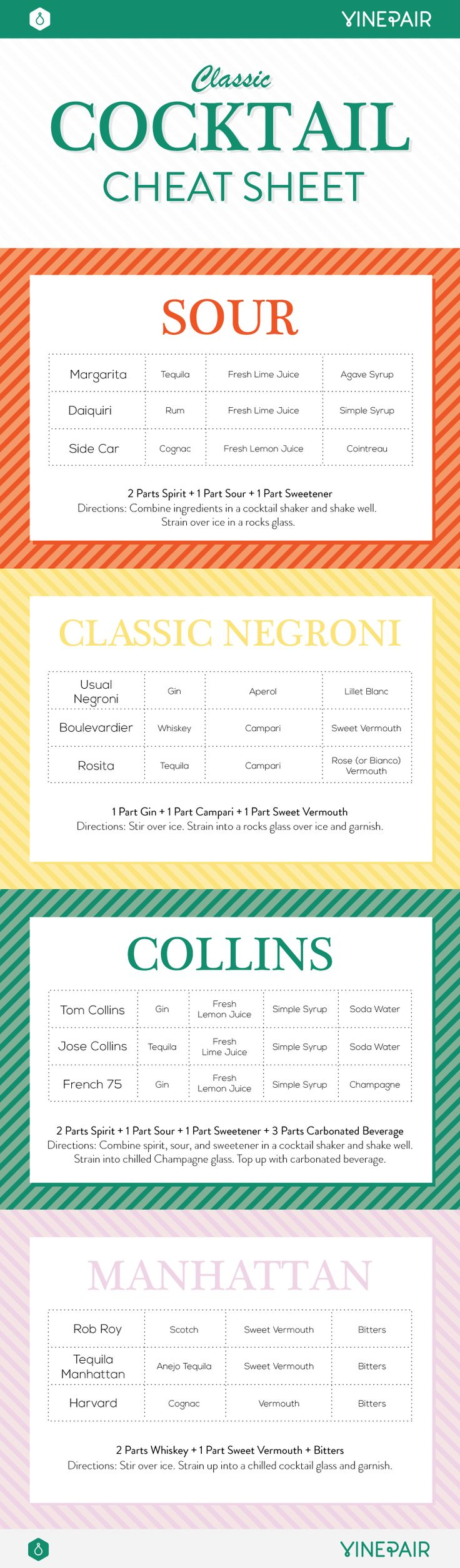 The Ultimate Cheat Sheet for Classic Cocktails [Infographic]