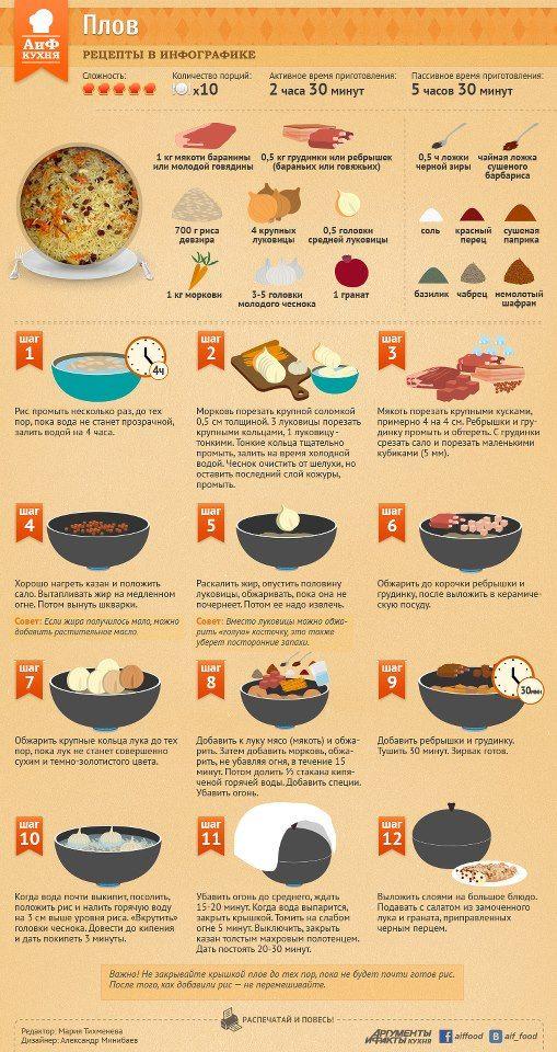 Приготовление плова считается вершиной кулинарного искусства. Это одно из самых древних блюд на Земле. Его рецепт оформился в Индии в III-II веках до н.э., и с тех пор появились тысячи версий. В России наиболее распространен вариант, где сочетаются рис и зирвак из обжаренной баранины или говядины, желтой моркови, лука, красного перца и зиры.   https://www.facebook.com/photo.php?fbid=616106831748147=pb.482622908429874.-2207520000.1362057373=3