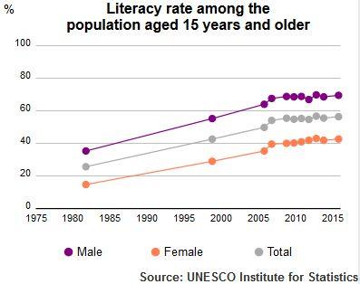 UIS Literacy Rate Pakistan population plus15 1980 2015 - Education in Pakistan - Wikipedia