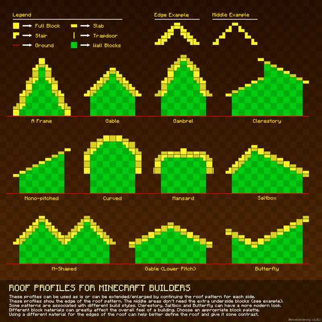 minecraft building guides charts