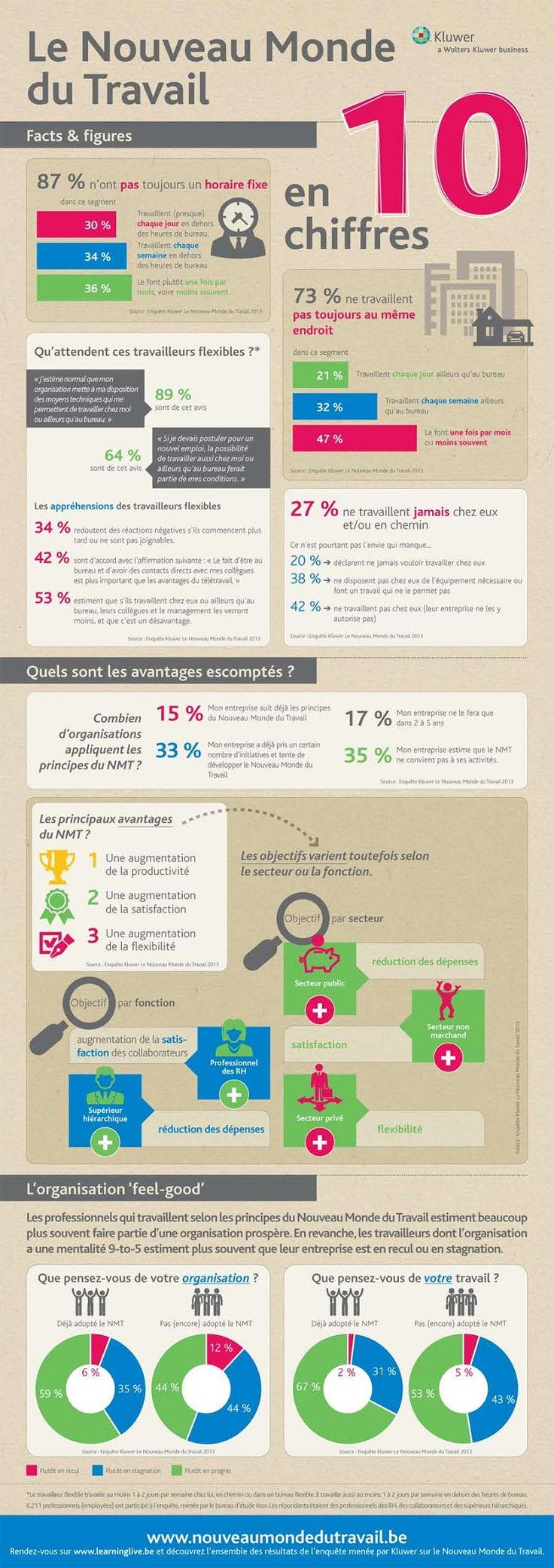 10 chiffres sur le nouveau monde du travail, celui de demain #générationZ #generationZ #GenZ via http://generation-z.fr/generation-z-revue-presse-22-sept/