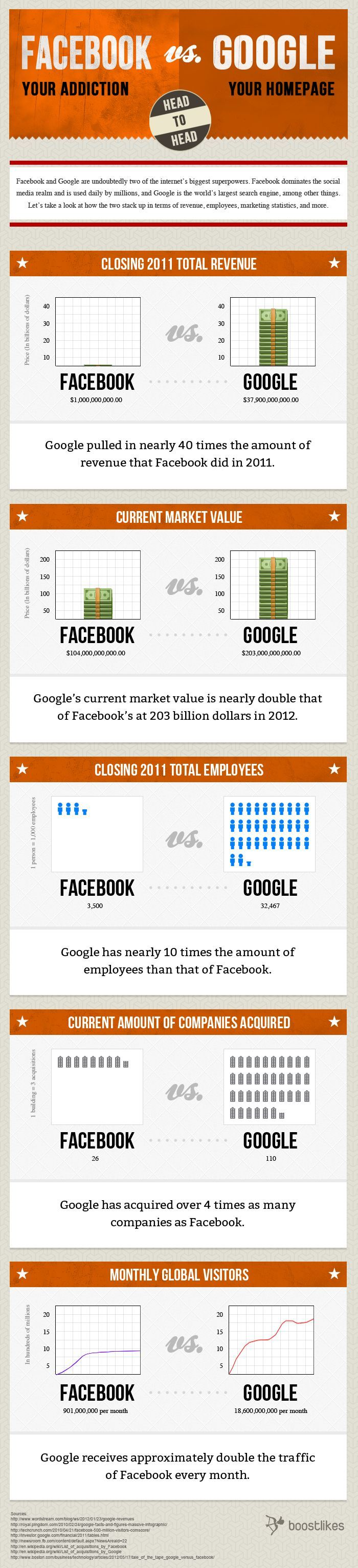 Infographics & Charts  -- This interesting infographic depicting key numbers for #Facebook vs. #Google makes it clear that, despite the hype around Facebook's IPO, it's no contest, really.