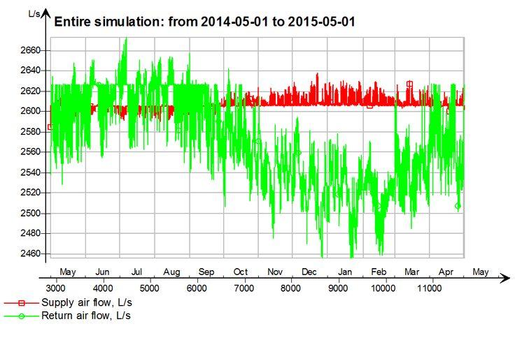 Air Handling Unit - Air flows  http://www.ecoprius.pl/index.php/pl/projekty-standardy-nf15-nf40-nowe-wymagania-wt2014/dynamiczne-symulacje-klimatu-w-budynkach-bilans-dla-klimatyzacji