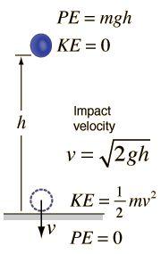 Fuerza de impacto en la caída de objetos