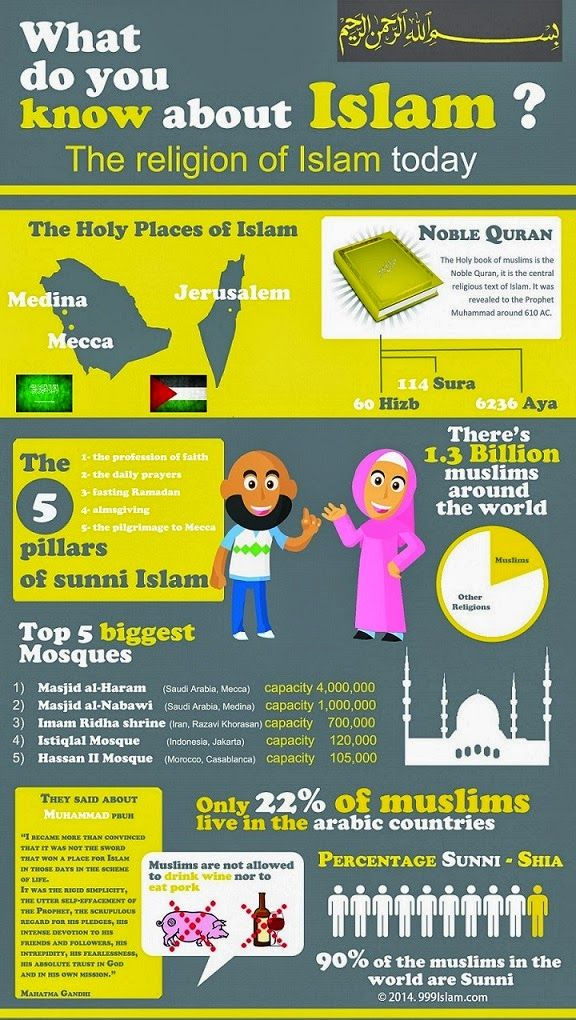 The Universal Truth About Islam Wallpaper 2014(Infographic) | 999islam | Islamic Wallpaper,Hadith,Quran and Rule of Sharia