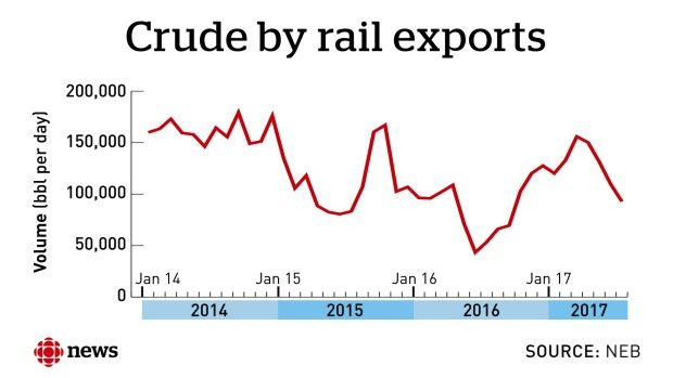 Crude by rail exports - Tar Sands producers having to rely more on rail as pipeline capacity and shutdowns impact ability to get Canadian bitumen to refiners in U.S. Gulf Coast.