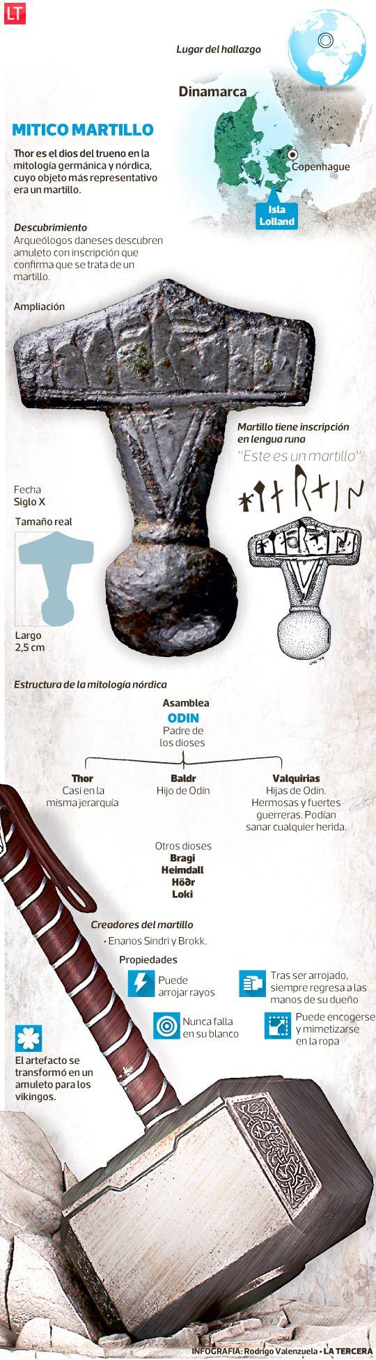 Hallazgo de una réplica de la mítica herramienta del dios del Trueno nórdico confirma que los vikingos usaron estas piezas como amuletos.