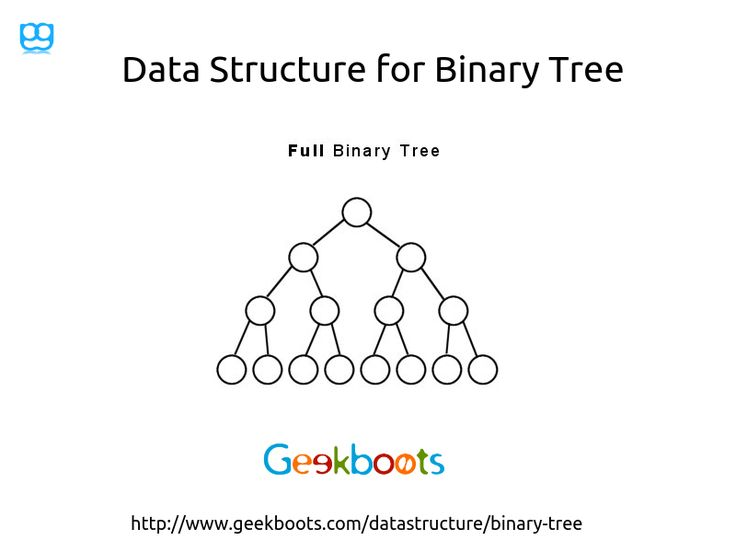 A binary tree is an important type of structure which is characterized by the fact that any node can have at most two branches, there is no node with degree greater than two. #binarytree #datastructure #algorithm #programming