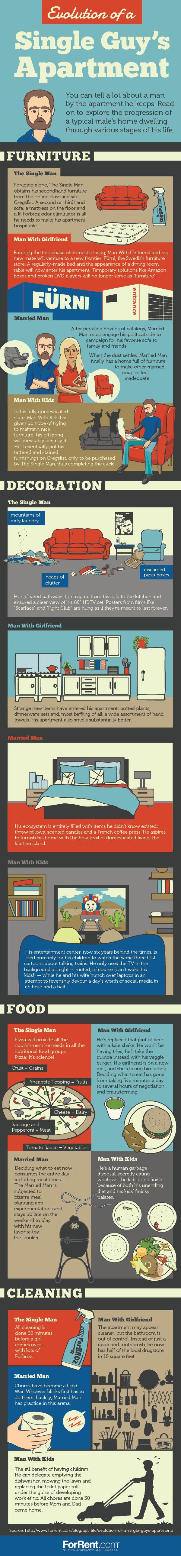 Evolution of a Single Guys Apartment