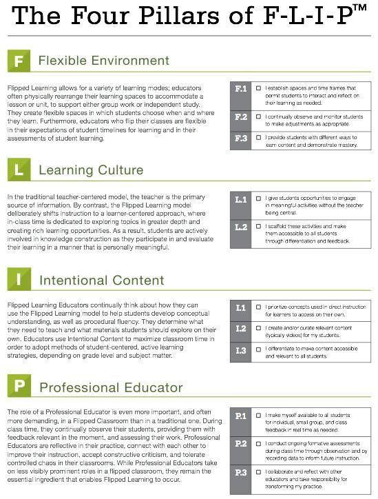 Una mappa visuale sui quattro pilastri dell'insegnamento capovolto | Didattica Orizzonte Scuola