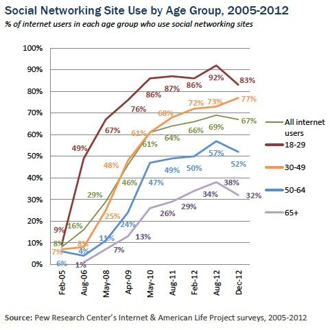Popularity of Social Network Sites appears to be plateauing or declining -- among nearly all age groups. via On Social Marketing and Social Change.
