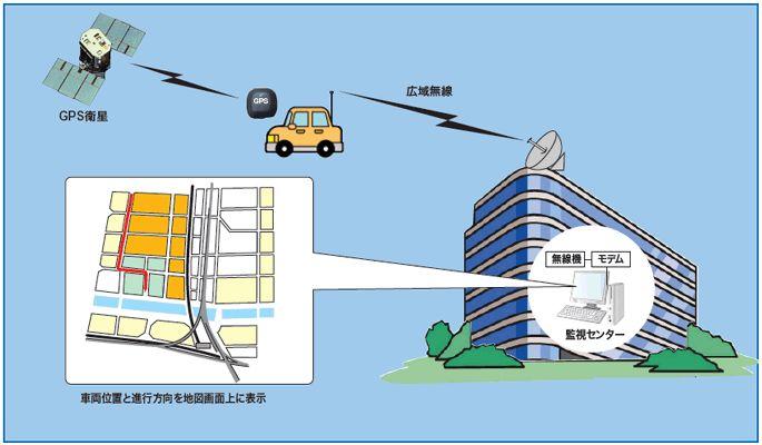 車輌動態監視システム @ndrcojp -   車載GPSの位置情報を元にその車輌位置を地図画面上に表示するシステムです。車輌位置と進行方向をDBに記録すると共に、地図画面上に表示します。住所DBと連携することにより車輌位置の市町村名表示が可能です。トンネルなどで電波が届かない場合はデータをバッファリングし、通信の復旧次第まとめて送信するため、データの欠損がありません。