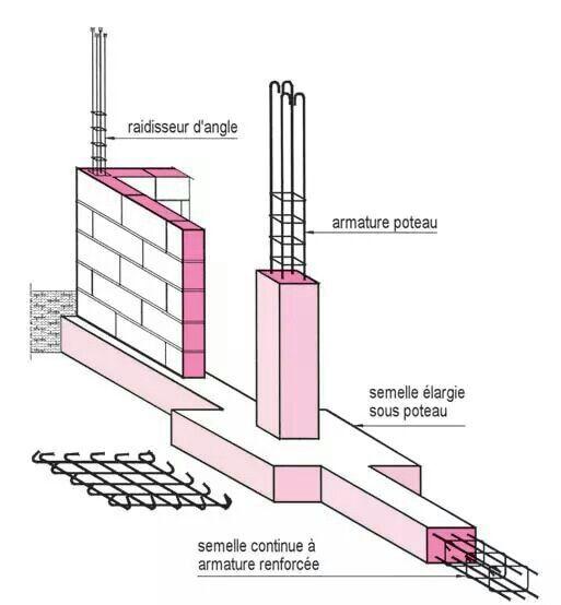 155 best genie civil civil engineering images on Pinterest Civil