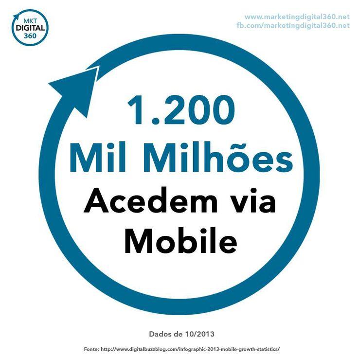 1200 mil milhões acedem via mobile