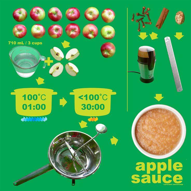 Apple Sauce Diagram! #vegan #vegetarian # applesauce #diagrams #infographics
