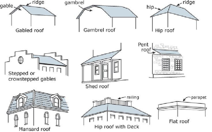 Tiny House Roof Pros Cons Of Each Each Day Brings New