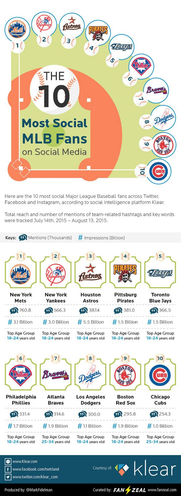 https://flic.kr/p/xvRFBS | Fanzeal 10-Loudest-Most-Social-MLB-Fans-1 | Despite trailing 9 teams' standings, The NY Mets boast the most social crowds in MLB since the All-Star game, according to a study conducted using social analytics platform Klear.   Between July 1 and August 13th, Mets fans generated 760 million Tweets, Facebook posts and photos on Instagram, which in turn generated 3.1 Billion impressions.