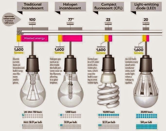 Led Light Bulb Color Temperature Chart