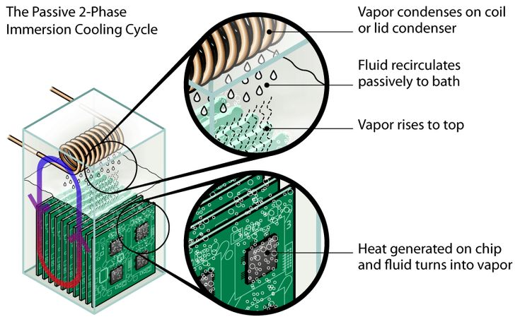 In A Two Phase Evaporative Immersion Cooled System Electronic