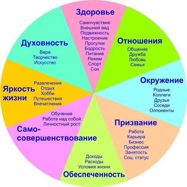 Колесо жизненного баланса | Управление изменениями, Планинг ...