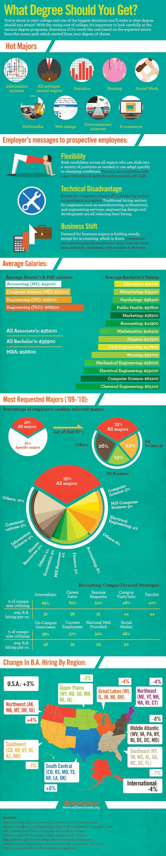 #interested #hottest #college #majors #useful #degree