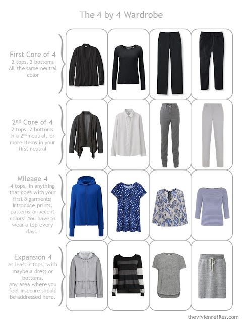 Cobalt, Black and Grey: 1 Piece at a Time; I might exchange the gray stripe sweater for a plain gray V neck sweater, and the gray sweatershirt for a red lightweight fleece. I like cobalt and this is a practical grouping for me.