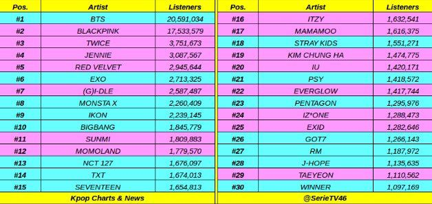 190514 Txt Is At 14 In Top 30 K Pop Artists With The Most Monthly Listeners On Spotify Via R Txtbighit Http Bit Ly 2w2sile Visit R T Txt Kpop Pop Artist