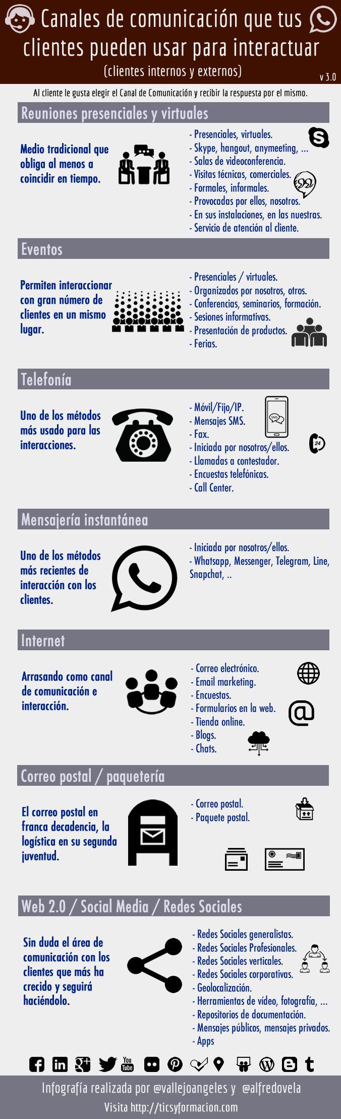 Canales que los clientes pueden utilizar para ponerse en contacto. #infografia
