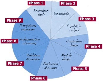 explain how a job analysis is Job analysis is a systematic process of collecting all information about the job for preparing of job description and job specification meant to selection of employee, satisfaction in job, and motivation etc.