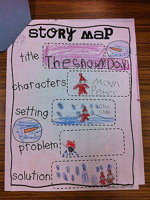 student response: story map: Stories Elements, Stories Maps, Student, Language Art, Story Maps, Kindergarten Ideas, Cute Stories, Listening Center, Snowy Day