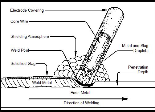Chapter 5: Shielded Metal Arc Welding | Metal Arts Press