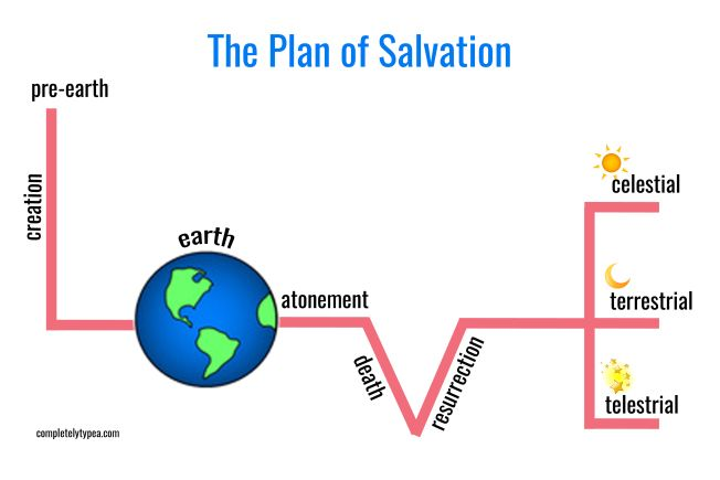 Valentine Family Home Evening: The Plan of Salvation