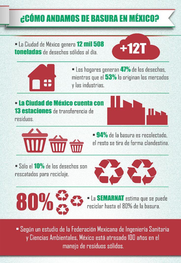 México está atrasado 100 años en el manejo de residuos sólidos: | 18 Infografías que te harán cambiar la forma de ver a México