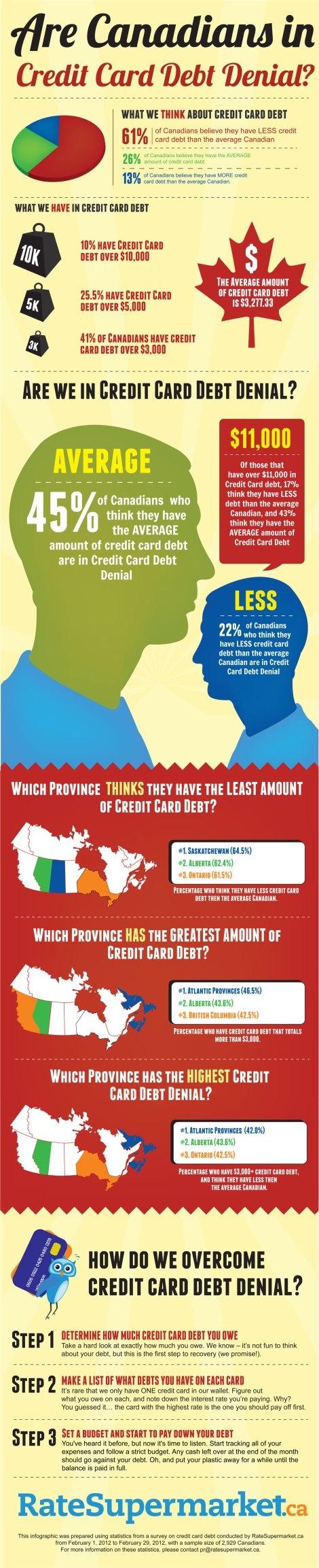 #Debt Denial – Canadians and their finances. – Bao Dao