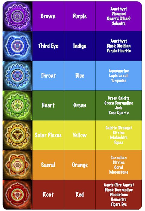 Chakra Healing Stones Chart   thank u for reading , also dont forget and share my review about one of the best yoga product , yeah i'm sure . for more infos check this website ! :   http://www.ndthepro.com/yoga.html