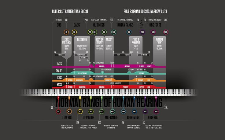 I just found this awesome frequency spectrum chart on NeurofunkGrid facebook page.