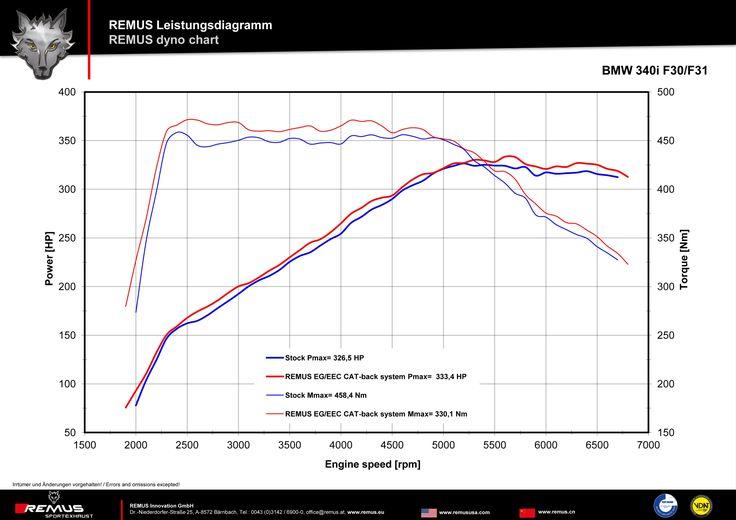 Do naszej oferty dołączyła własnie gorąca nowość Austriackiego producenta – sportowy układ wydechowy Cat-Back dedykowany nowemu BMW 340i LCI F30/F31!  Więcej informacji na naszym blogu: http://www.remus-polska.pl/nowosc-sportowy-wydech-dla-bmw-340i-lci-f30f31/  Film z brzmieniem układu: https://youtu.be/lYrF3n7a--s  Zapraszamy do kontaktu z Remus Polska! http://www.remus-polska.pl/