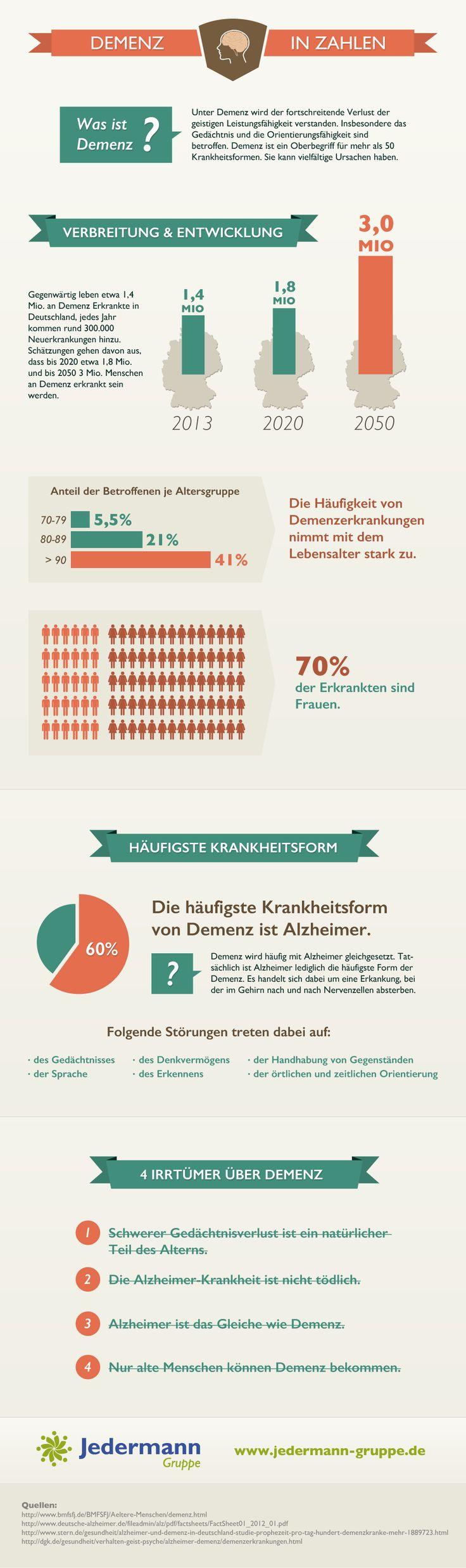 Tolle Infografik zum Thema Demenz. Schöne Zusammenfassung aller wichtigen Zahlen & Fakten.