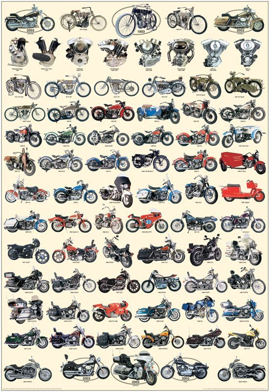Harley-Davidson Posters Free | Carl Hungness History of Harley-Davidson Poster