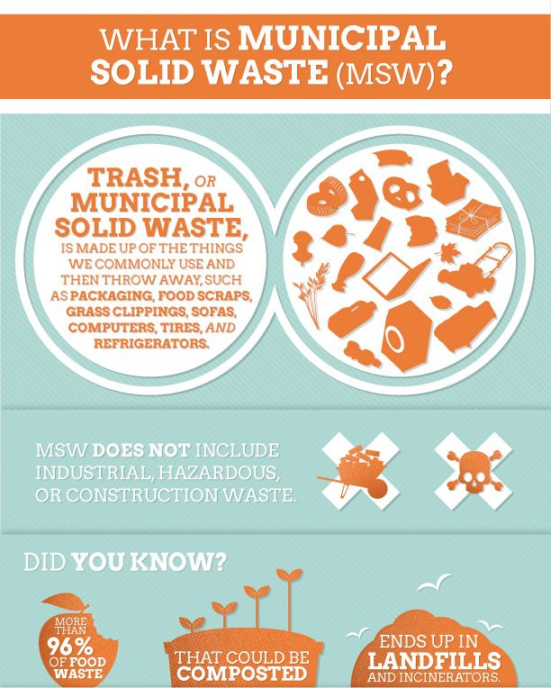 What is municipal solid waste? Image illustration.